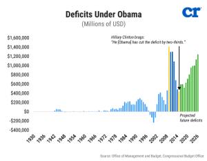 deficits_under_obama