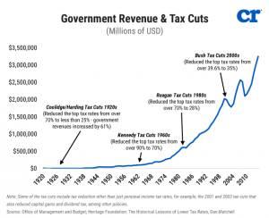 government_revenue_and_tax_cuts